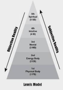 Dr Klinghardt 5 levels of healing